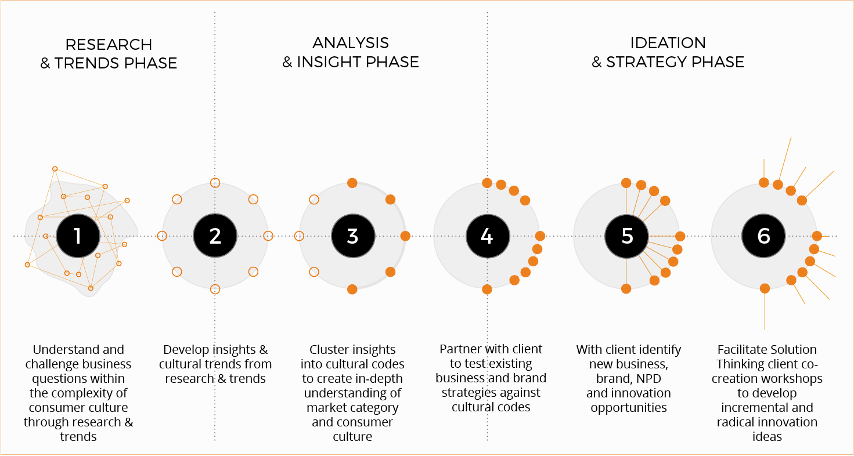 new process diagram3