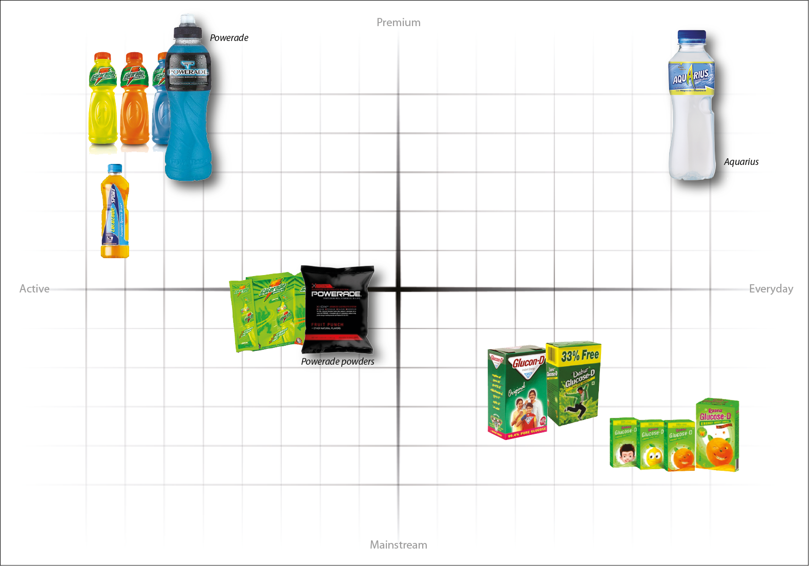 powerade matrix